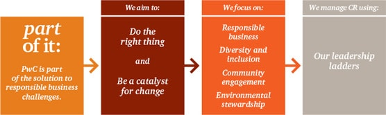 Info graphic: Corporate Responsibility Strategy